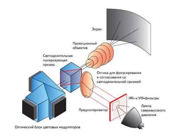 Оптическая схема обработки