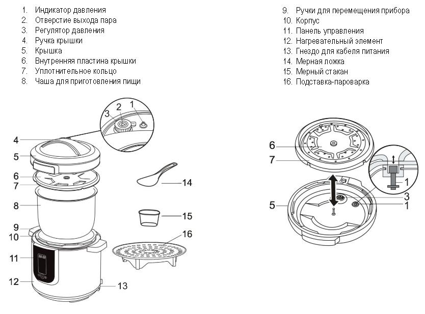 приготовление в мультиварке скороварке рецепты