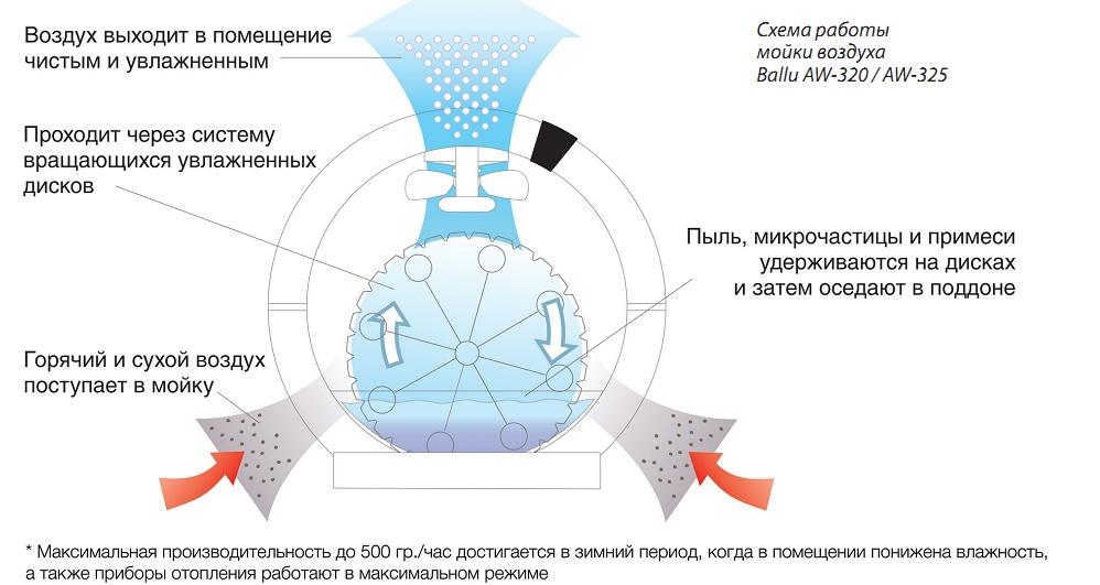 Схема работы мойки воздуха