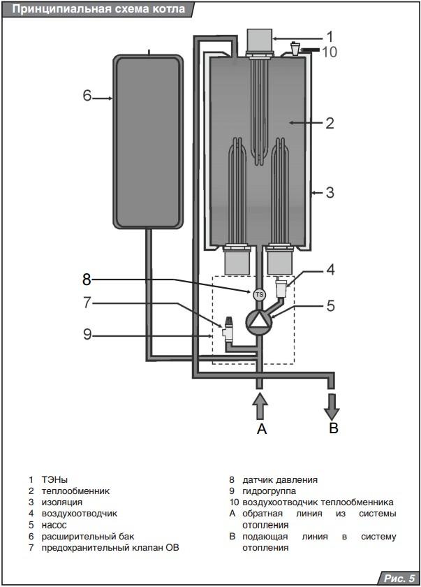 Электрокотел Протерм 12 Квт инструкция