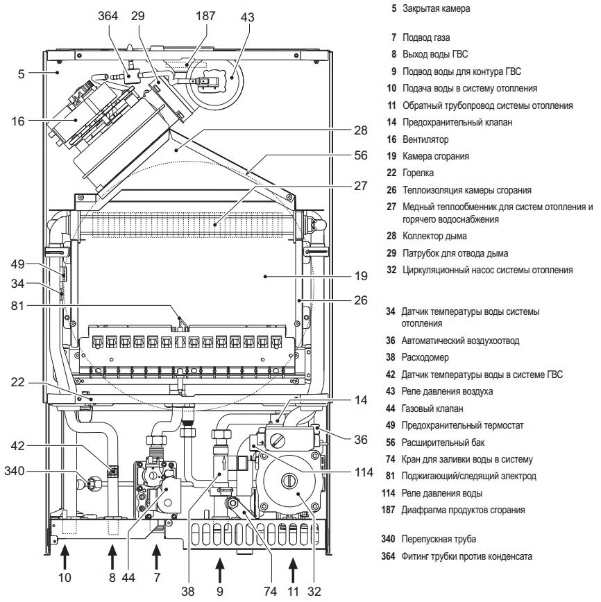 инструкция газового котла ferroli domina