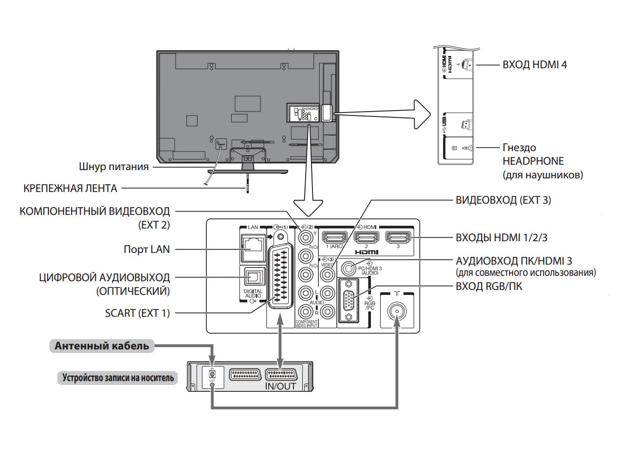 инструкция подключения телевизора тошиба по wi fi