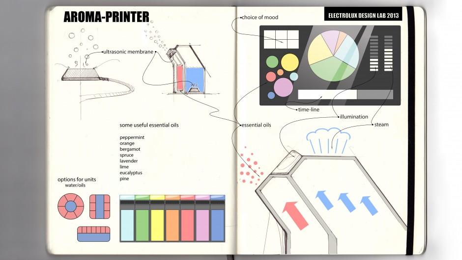 Проект арома-принтера