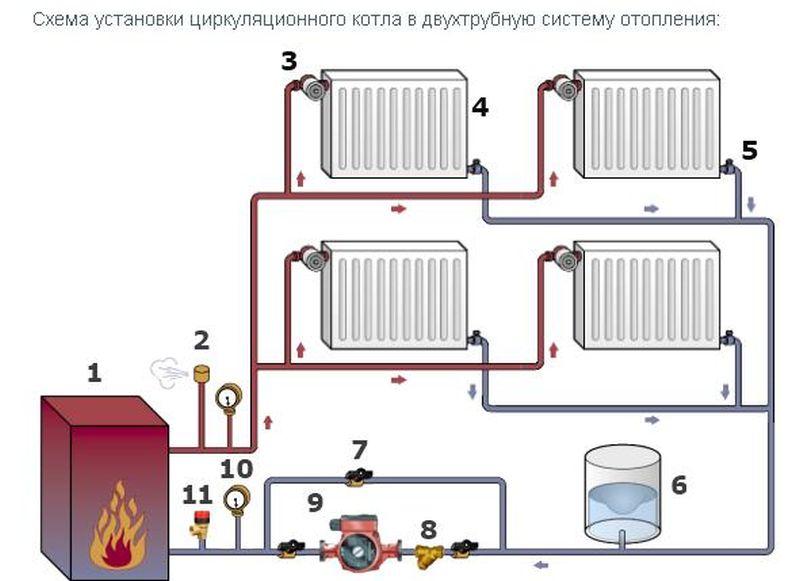 Как установить систему отопления