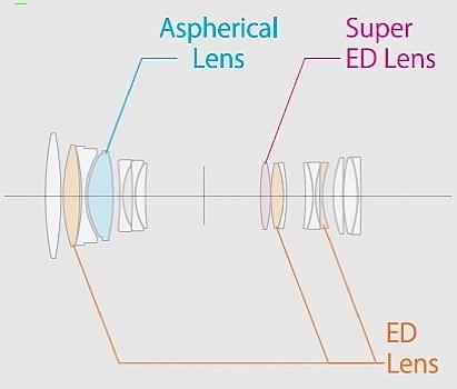 Обзор объектива Fujinon XF 80mm f/2.8 R LM OIS WR Macro
