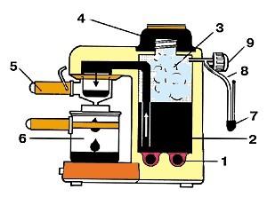 Кофемашины схема работы