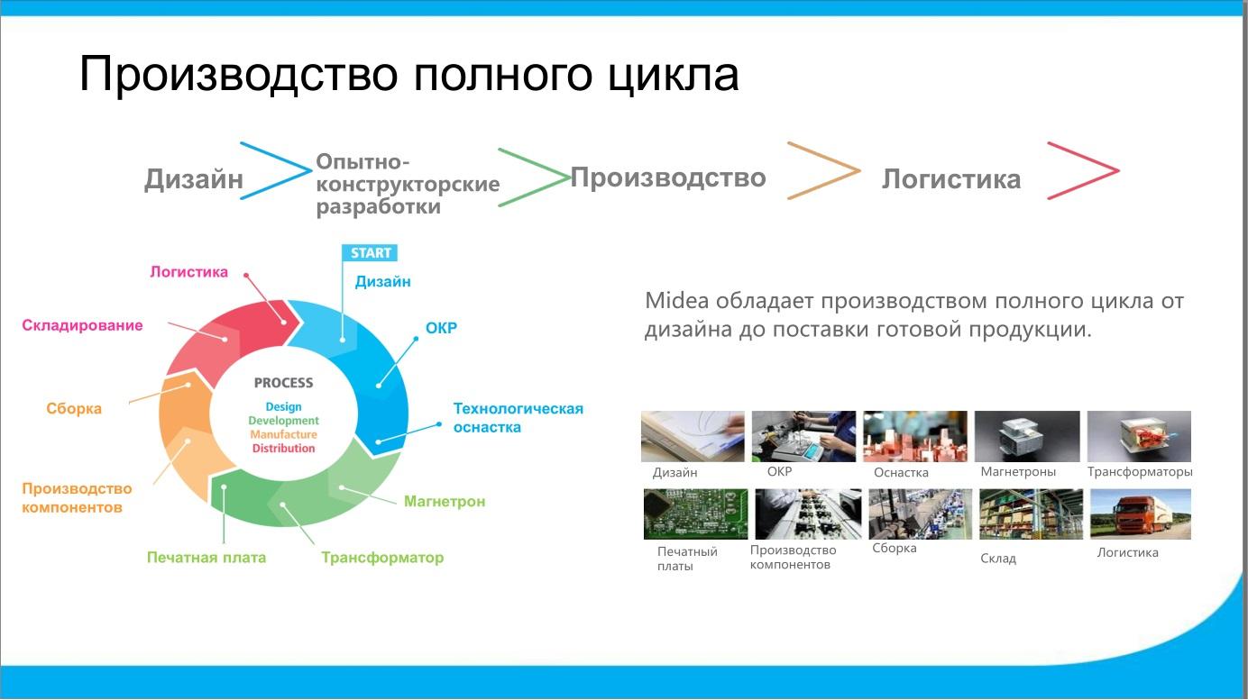 Дизайн полного цикла