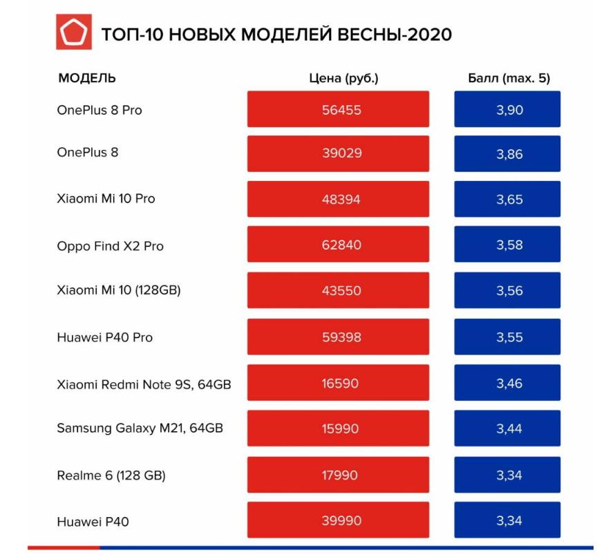 Встречают по цене: лучшие новые смартфоны до 20 тысяч